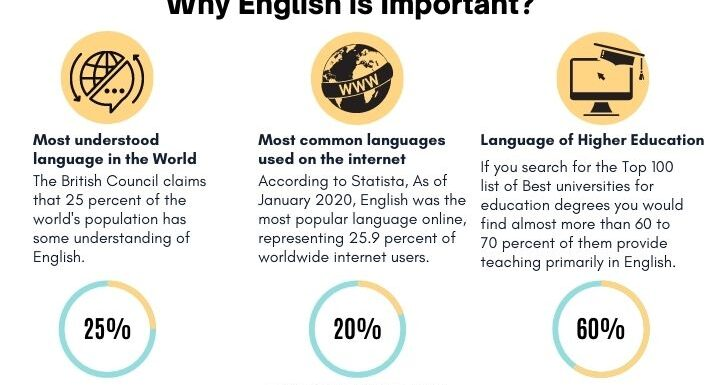 why English is important